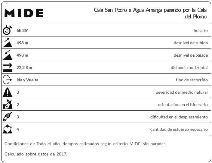 PlanMide Cala San Pedro a Agua Amarga